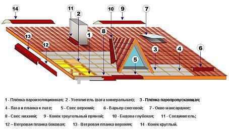 металлочерепица, профнастил, сендвич-панели в г. Киев